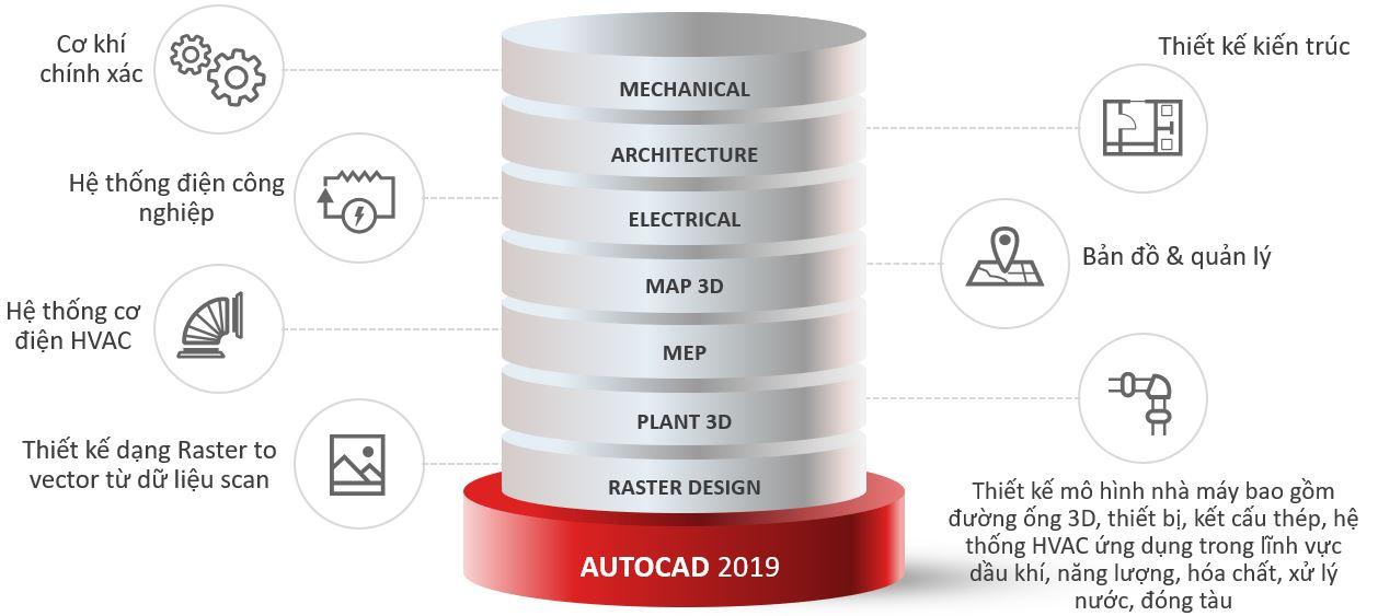 Bao gia AutoCAD 2019