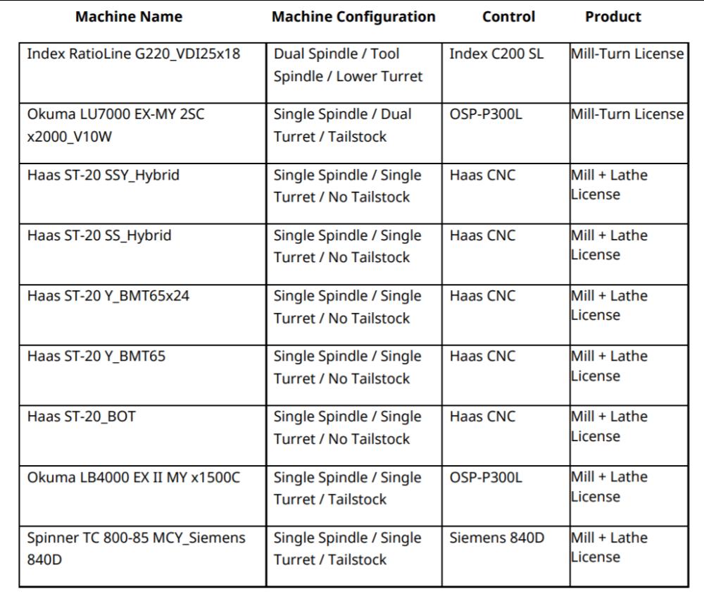 MasterCAM 2021 mill turn machine